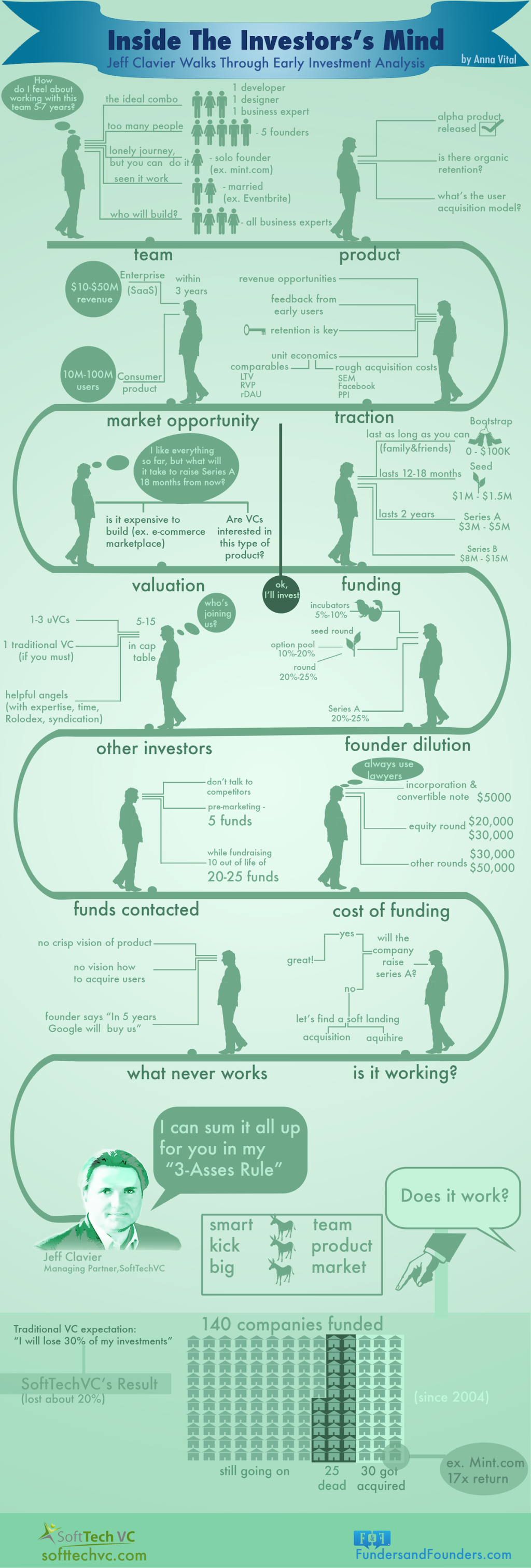 Investor Jeff Clavier Infographic