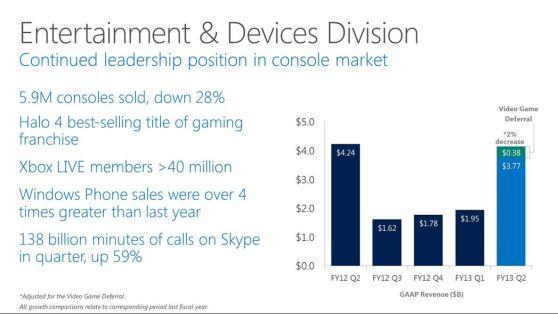 Microsoft Slides