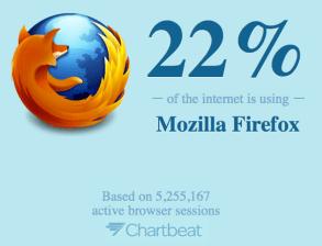 mozilla percent