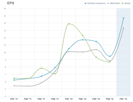 Estimize, Wall Street, and Apple's guidance numbers for Q1 2013
