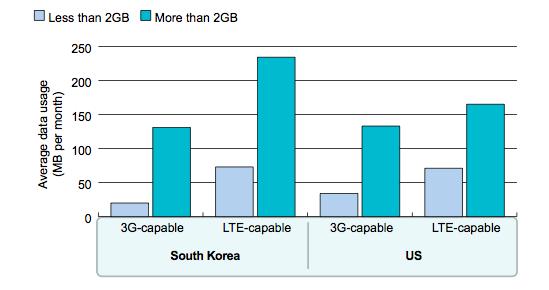 YouTube data used on 3G vs LTE smartphones