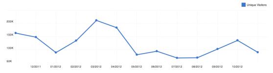 Punchfork.com unique monthly visitors