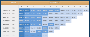 Mixpanel retention analysis