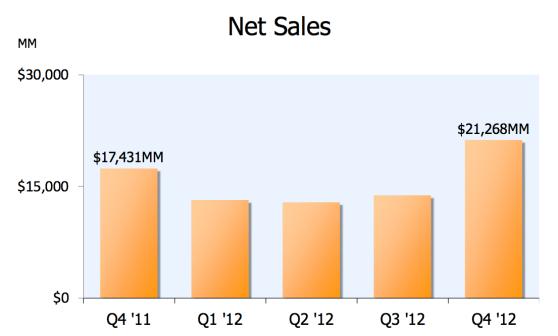 Amazon net sales, Q4 2011 to Q4 2012