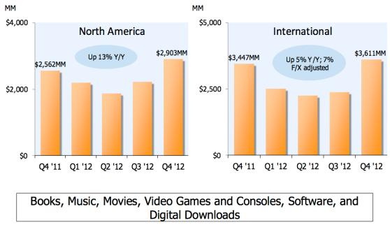 Digital sales at Amazon