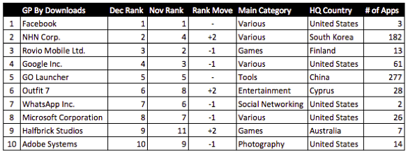 Top publishers by monthly downloads - December 2012