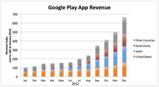 Google Revenue by Country Google Play App Revenue by