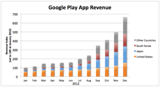 Google Play app revenue by country