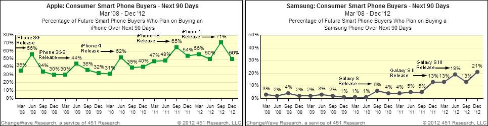 smartphone-buying-trends