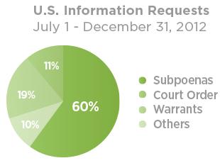US Information requests