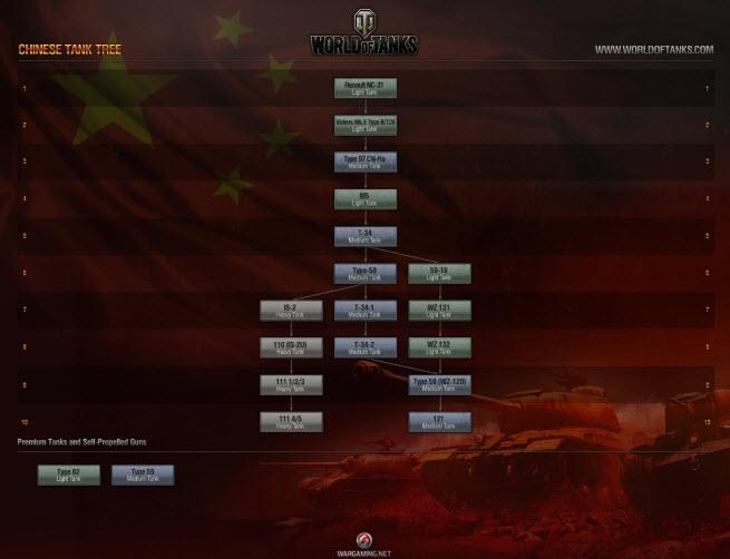 world of tanks china tech tree