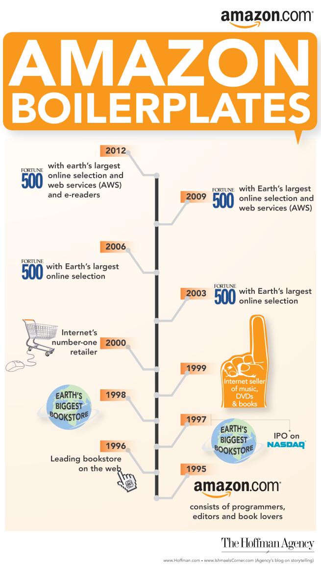Amazon brand evolution