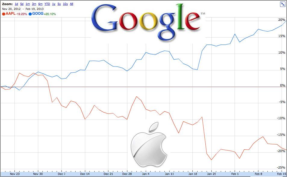 google stock - photo #14