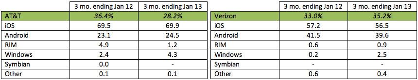 ATT-Verizon-IOS