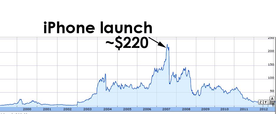 BlackBerry RIM price