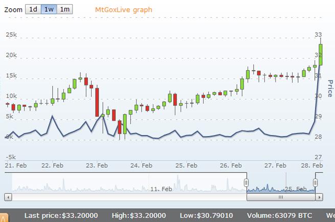 bitcoin-price-graph