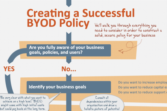 Detail of BYOD policy flowchart