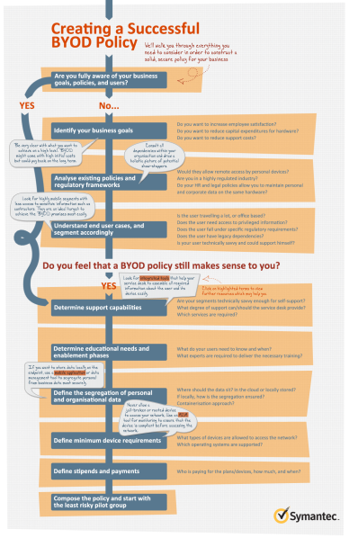How to create a BYOD policy (flowchart)