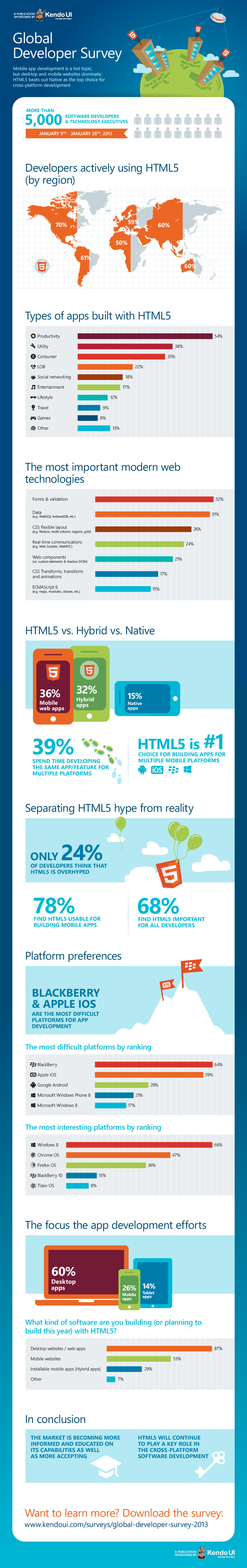 Kendo UI_HTML5 Global Developer Survey_Infographic