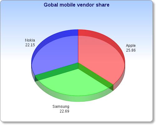 mobile-vendor-global-data