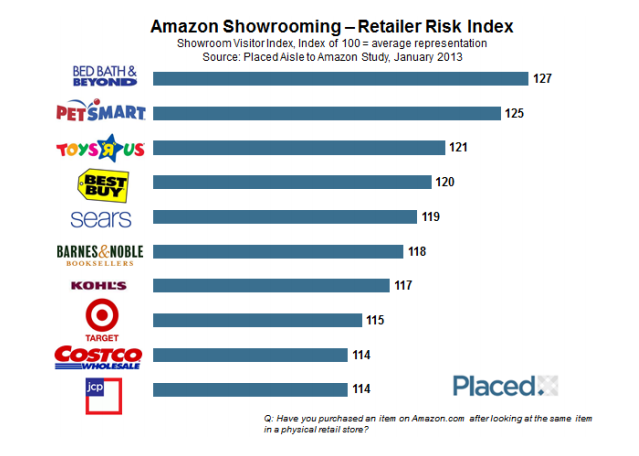 placed showrooming amazon risk
