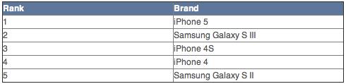 Top 5 selling smartphones in the U.S.