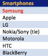 Customer loyalty - smartphones