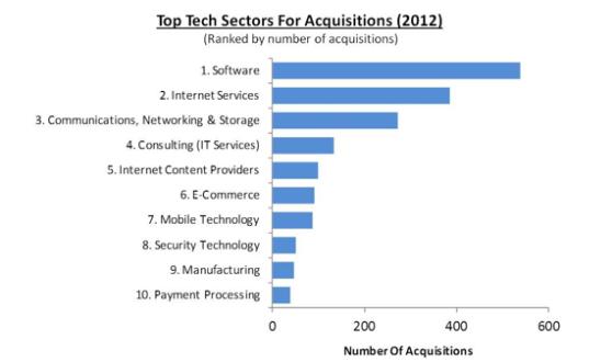 Top tech sectors for acquisitions - 2012