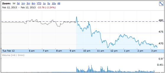Apple stock February 12