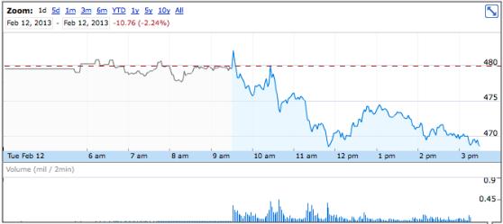 Apple stock February 12