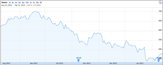 Apple stock in the last six months
