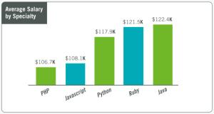 Average salary by programming language
