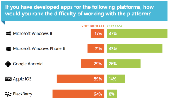 Mobile platforms: how difficult?