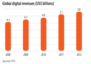 Global digital music revenue