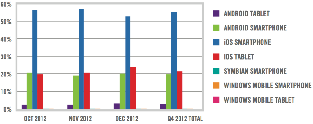 Q4 2012 activations by device type