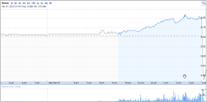 Groupon shares fall like a rock in after-hours trading