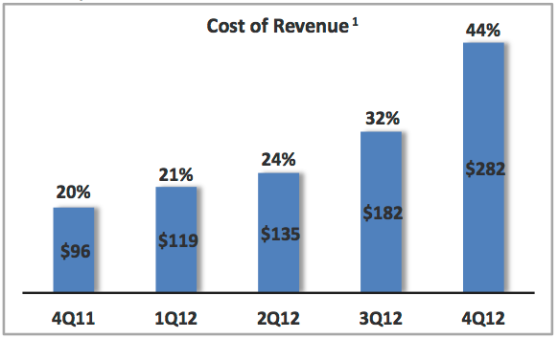 Groupon's cost of revenue