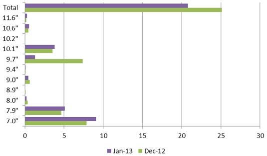 Tablet panel shipments Dec. '12 to Jan. '13