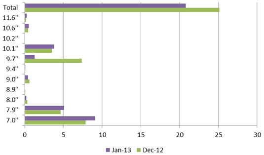 Tablet panel shipments Dec. '12 to Jan. '13