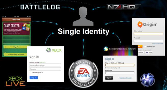 single identity