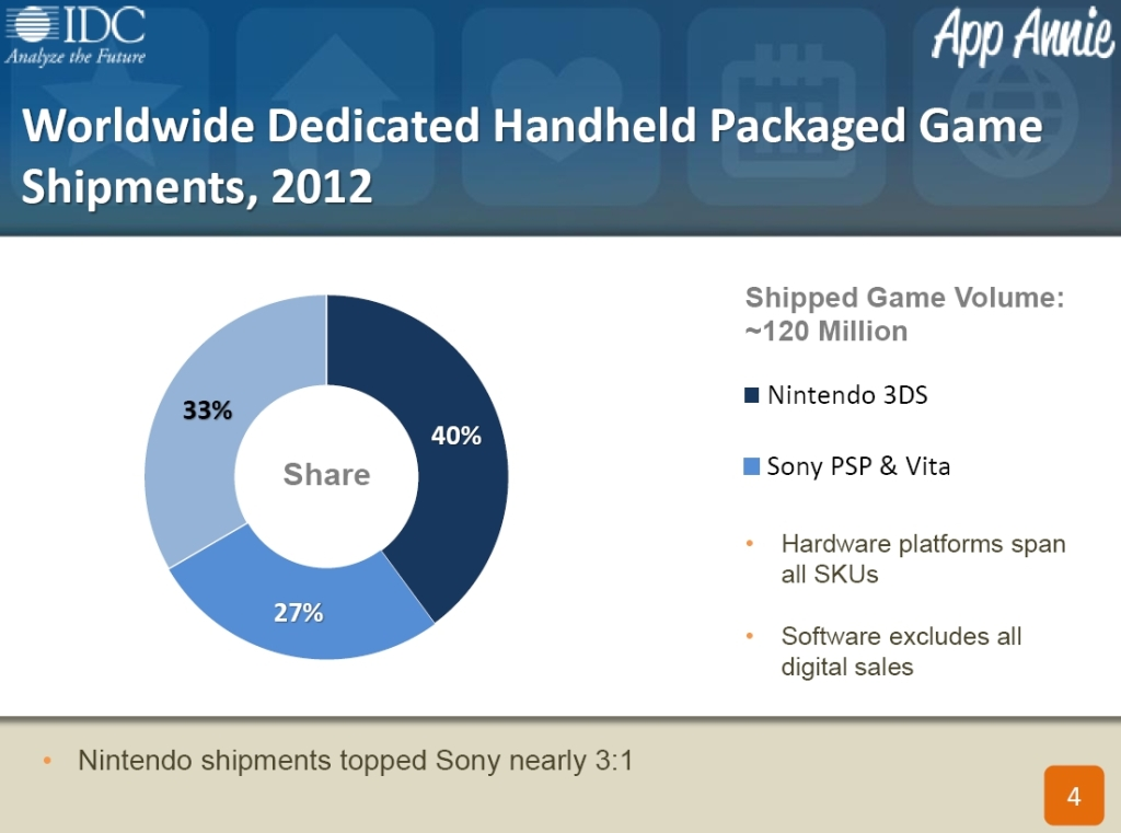 Worldwide Dedicated Handheld Packaged Game Shipments 2012