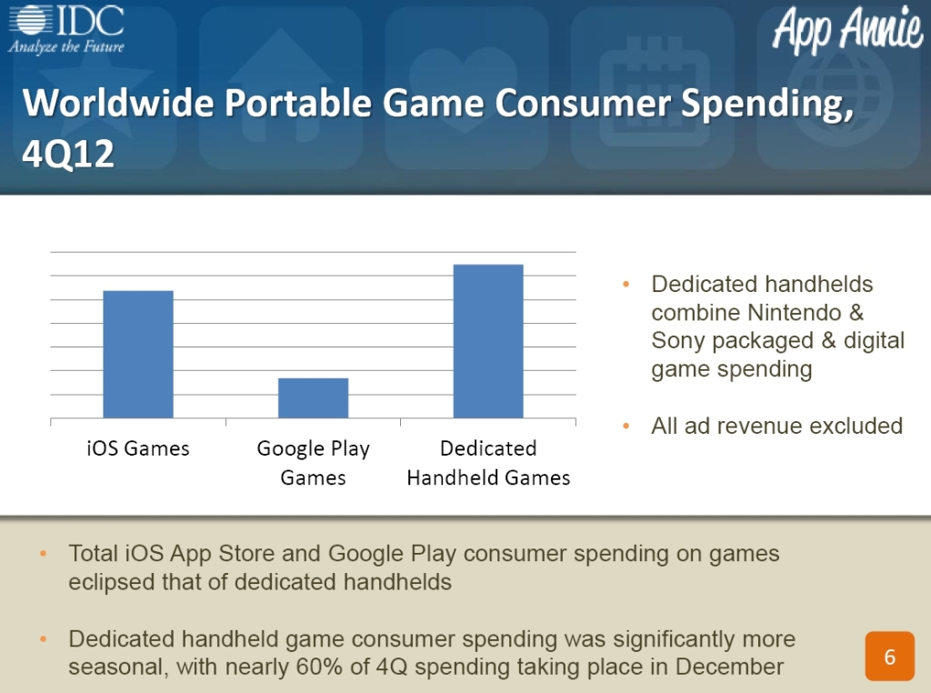 Worldwide Portable Game Consumer Spending 4Q12