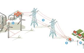 Energy distribution diagram from ChooseEnergy.com