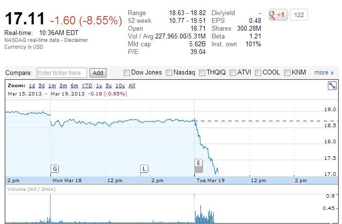 Google stock tracker Electronic Arts John Riccitiello