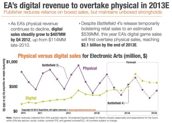 EA digital revenues 2013