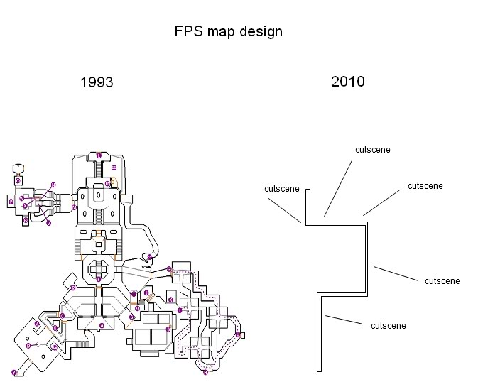 FPS Design - Then and Now
