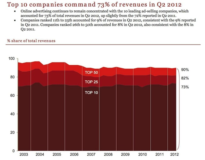 Image Credit: IAB Internet Advertising Revenue Report - first half 2012 http://www.iab.net/media/file/IAB_Internet_Advertising_Revenue_Report_HY_2012.pdf