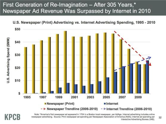 Credit: Mary Meeker, KPCBhttp://kpcb.com/partner/mary-meeker