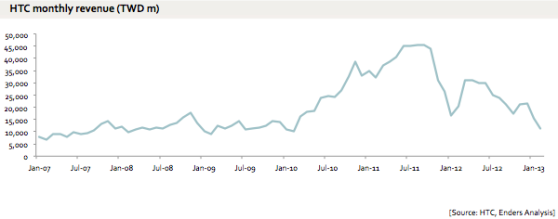 htc-sales-decline