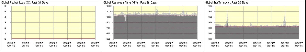 Internet traffic doesn't seem very disrupted in the past month or week ...